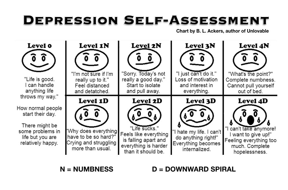 Depression Self-Assessment Chart