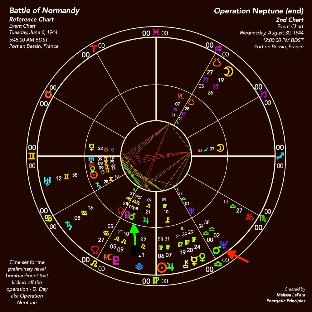 Battle of Normandy aka Operation Overload / Operation Neptune - Astrology Charts - Energetic Principles