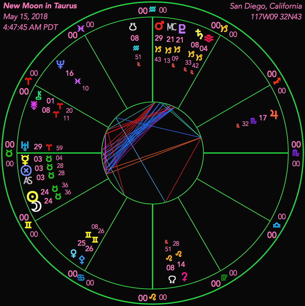 New Moon in Taurus 2018 - Astrological Chart