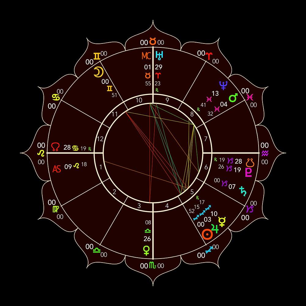 Full Moon in Gemini 2018 - Astrology Chart - Energetic Principles