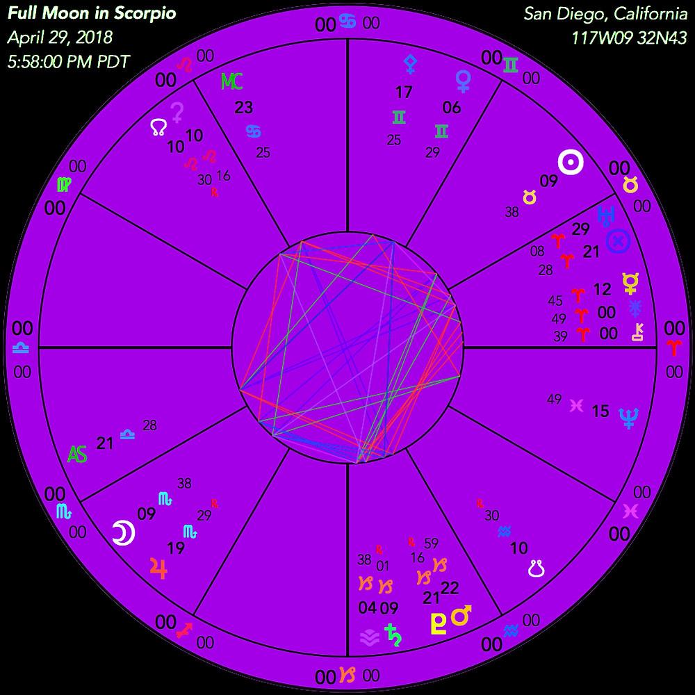 Full Moon in Scorpio Chart - April 29th, 2018