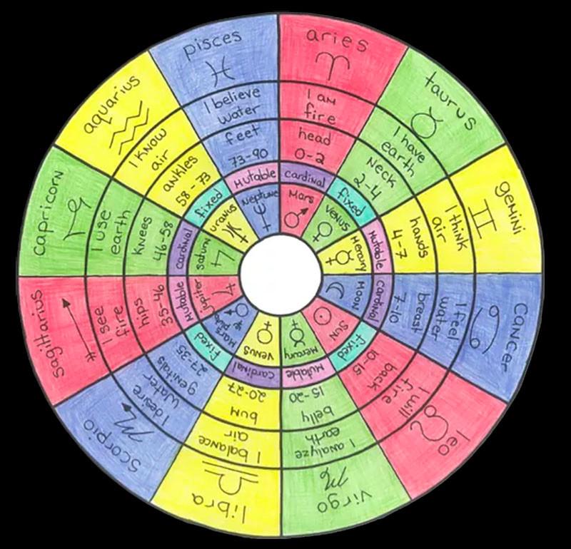 Zodiacal Wheel - Mars Zhaus Gradiva