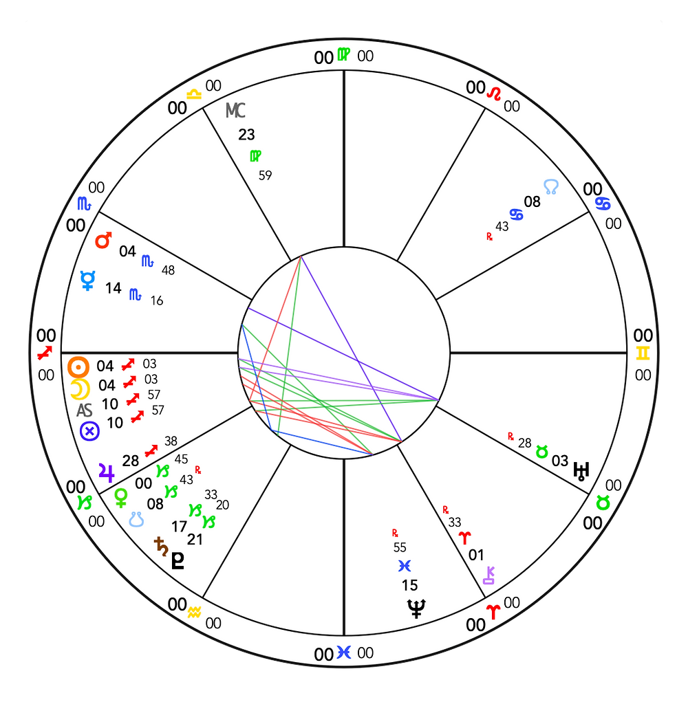 New Moon in Scorpio 2019 - Astrology Chart - Energetic Principles