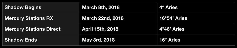 Mercury Retrograde in Aries 2018 - Dates & Degrees