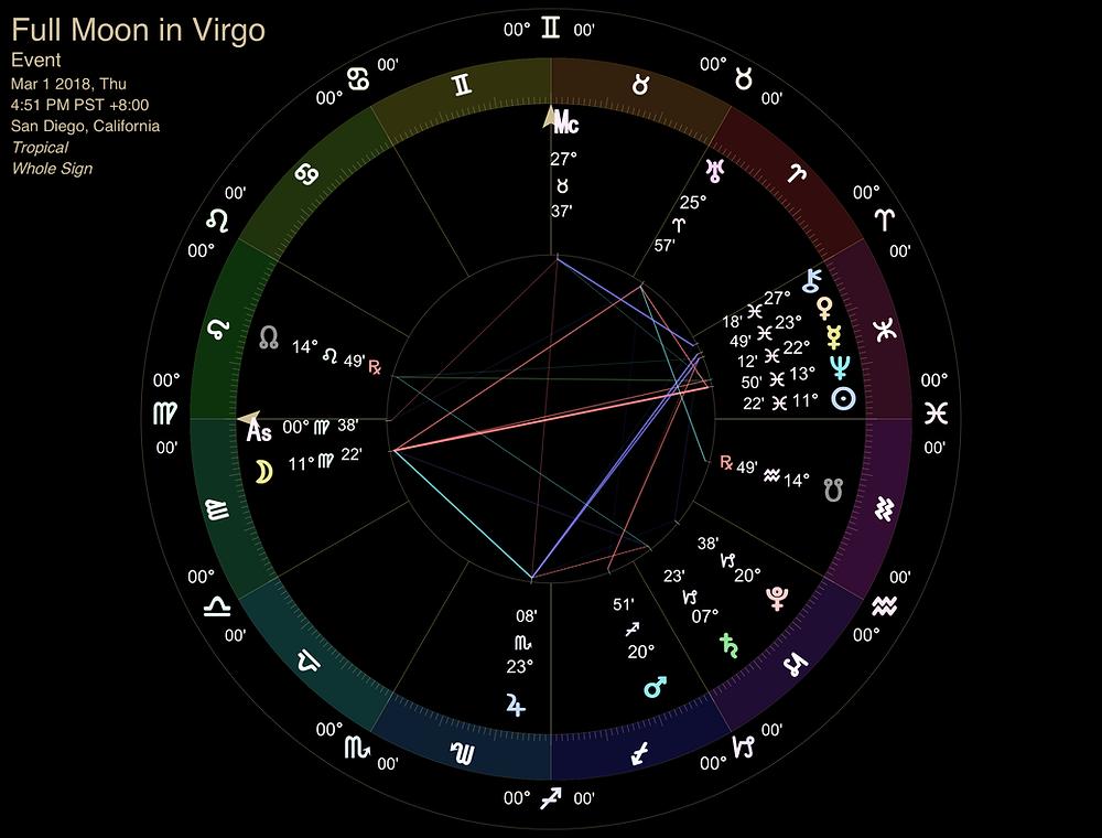 Full Moon in Virgo - March 2018