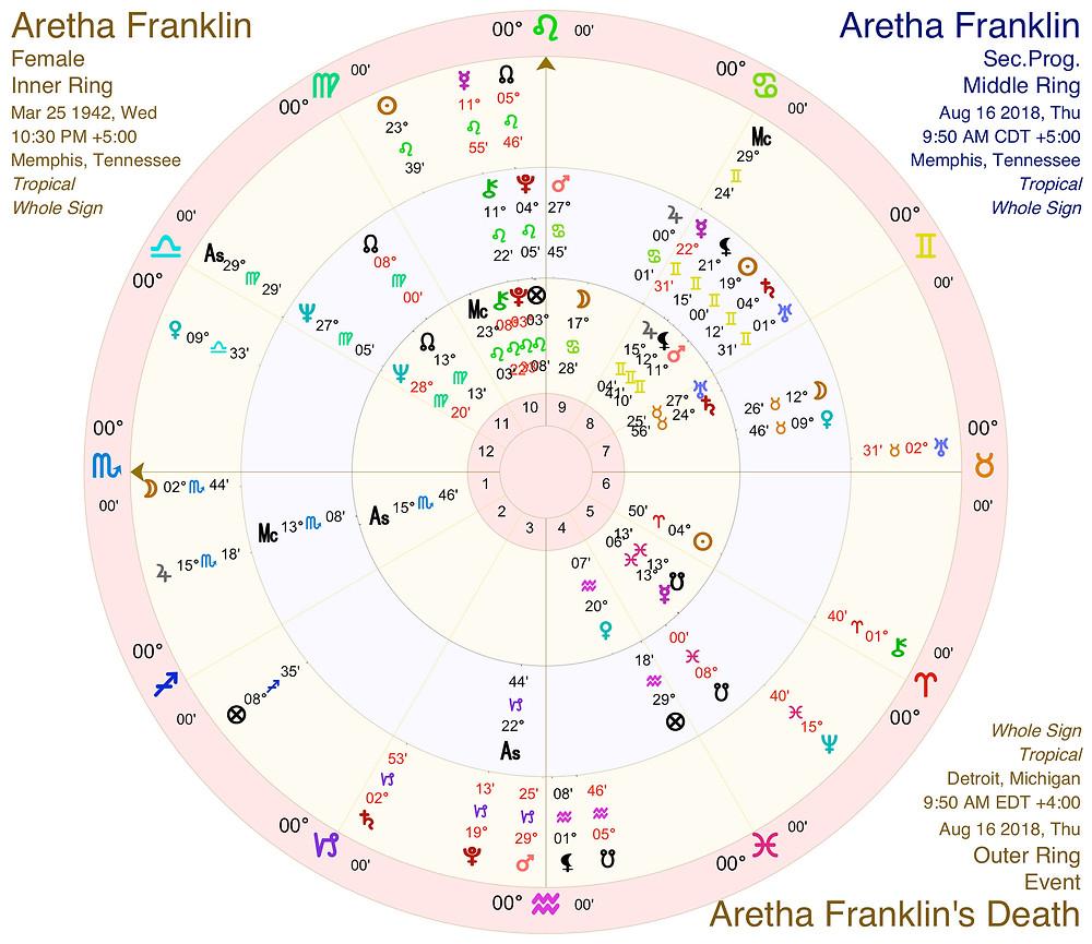 Aretha Franklin Astrology - Natal Chart / Progressions / Death Chart