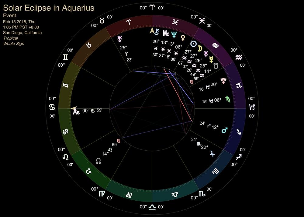Solar Eclipse in Aquarius 2018