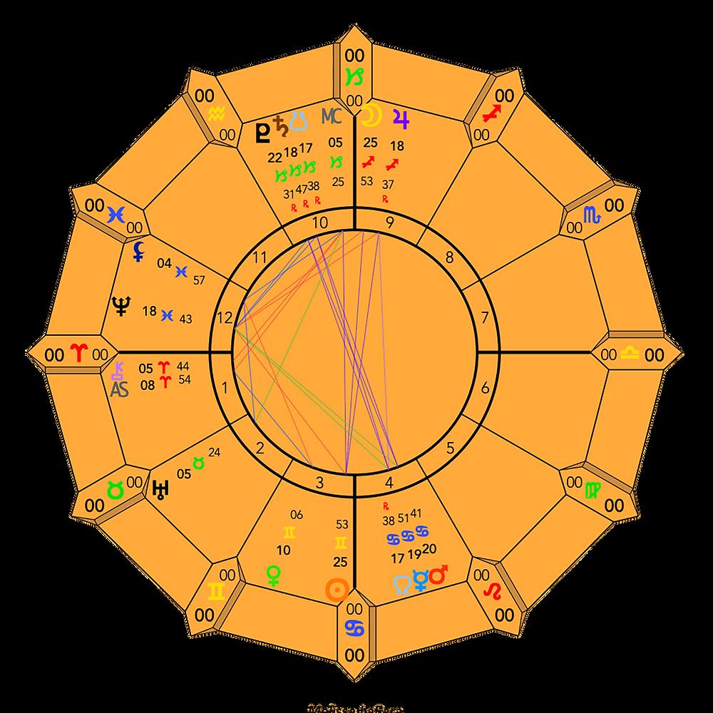 Full Moon in Sagittarius 2019 - Astrology Chart - Energetic Principles