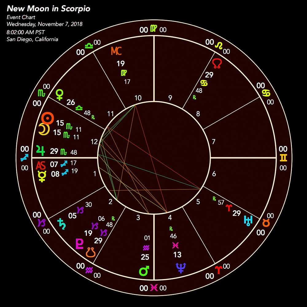 New Moon In Libra 2018 - Astrology Chart - Energetic Principles