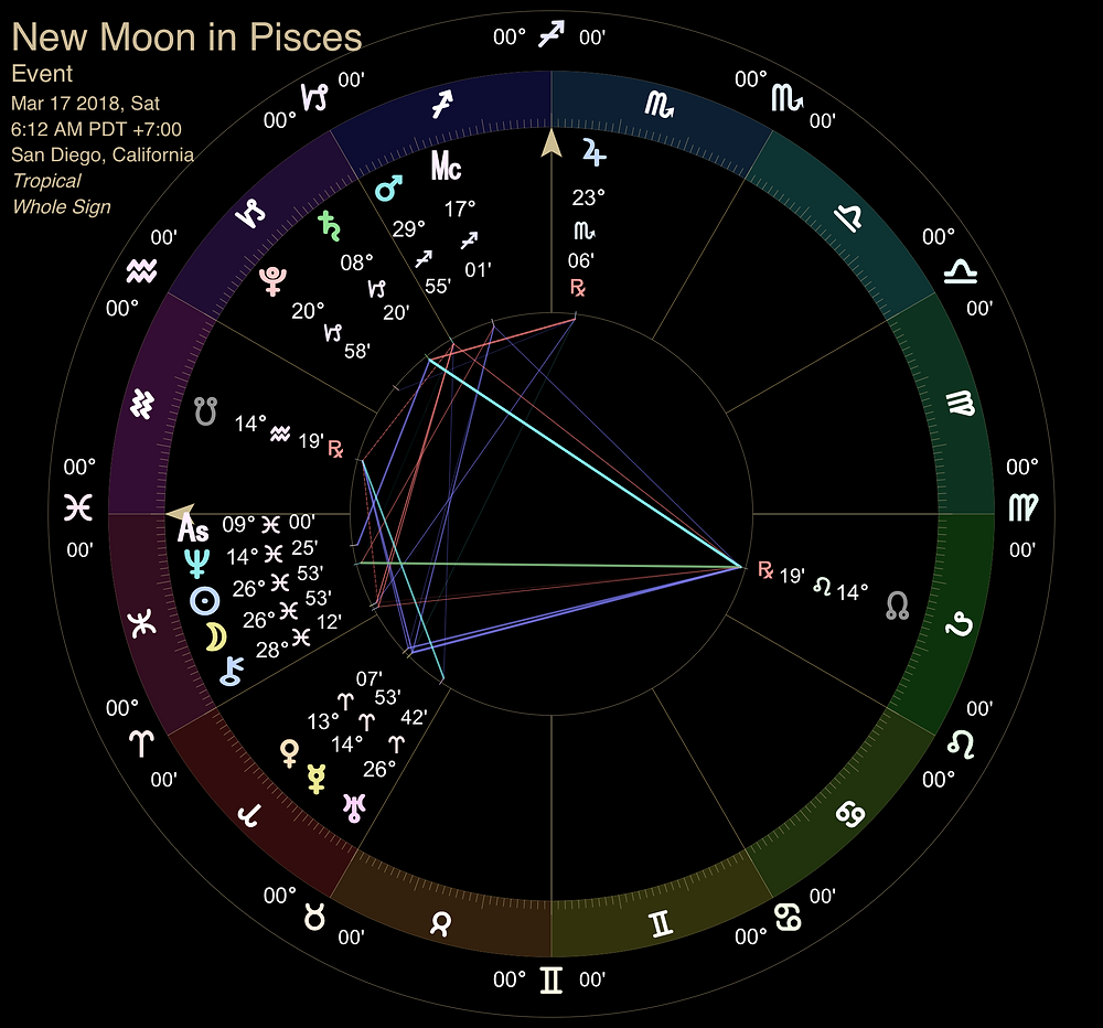 New Moon in Pisces 2018 - Astrology Chart