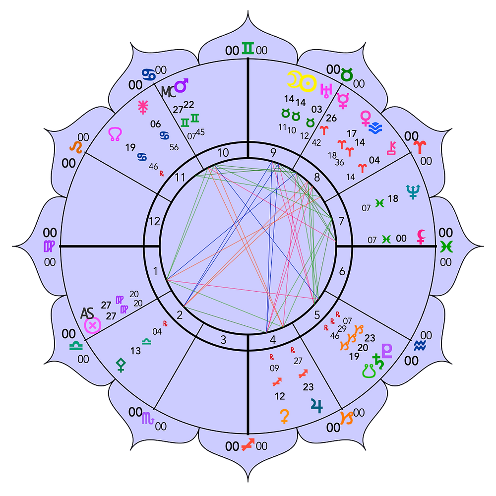 New Moon in Taurus 2019 - Astrology Chart - Energetic Principles