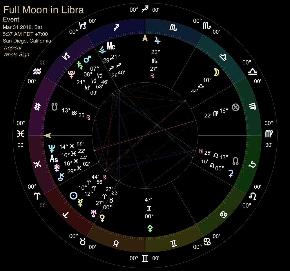 Full Moon in Libra 2018 - Astrology Chart