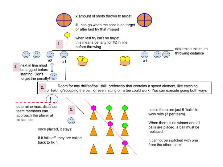 Diagram provided by Judith van den Berg