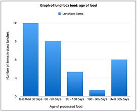 Food age bar graph