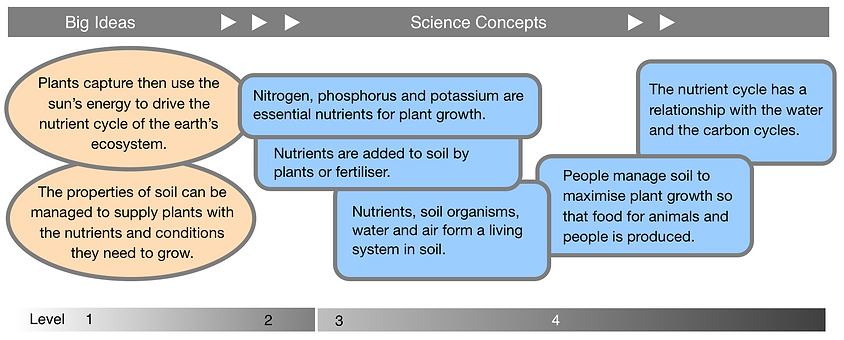 Food gardens, Big Ideas, Science Concepts