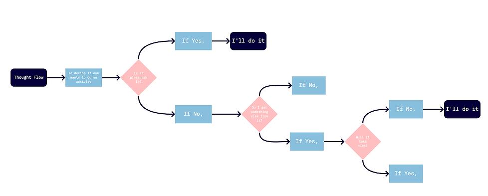 Logic Chart