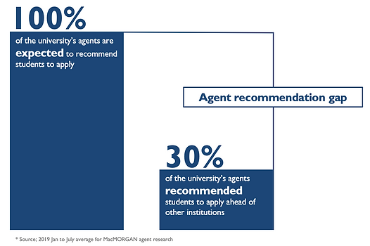 Agent-University recommendation gap