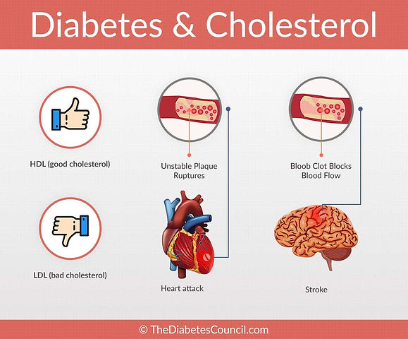 diabetes-and-cholesterol-connection.jpg