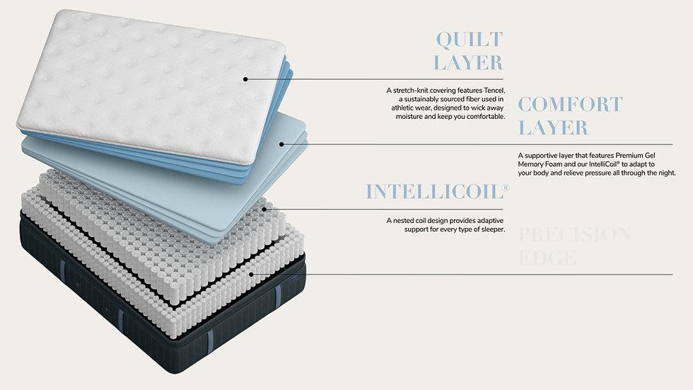 Estate Collection - Hurston - Luxury Plush - Euro Pillow Top