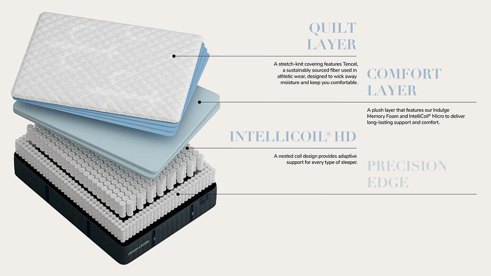 Lux Estate Collection - Cassatt - Luxury Ultra Firm