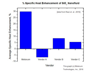 Meliorum's superior silicon dioxide nanofluid performance for enhancement of specific heat capac