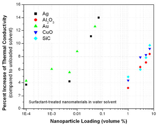 silicon nanoparticles and gold nanoparticles nanofluid
