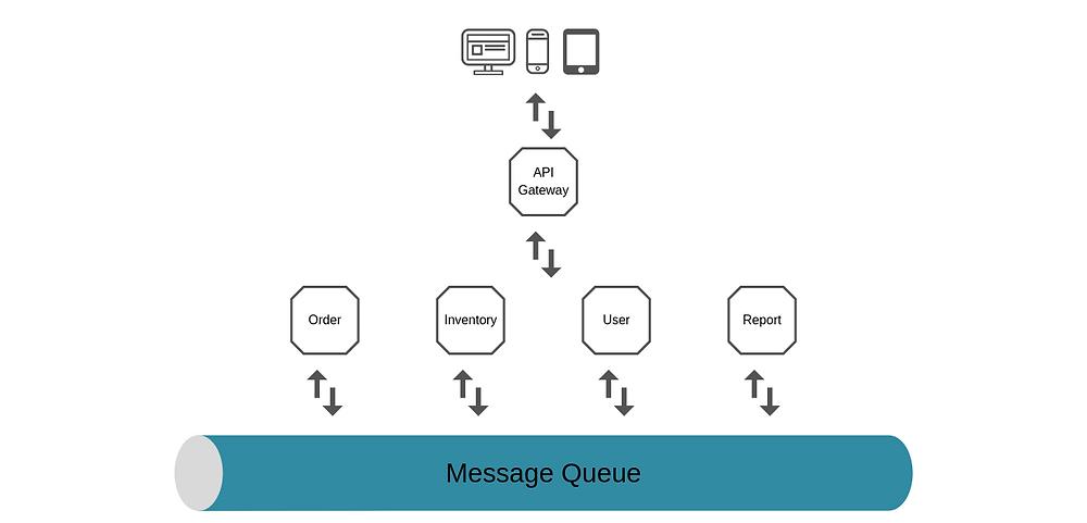 micro-service architecture