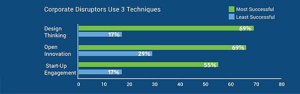 Corporate Disruptors Use 3 Techniques