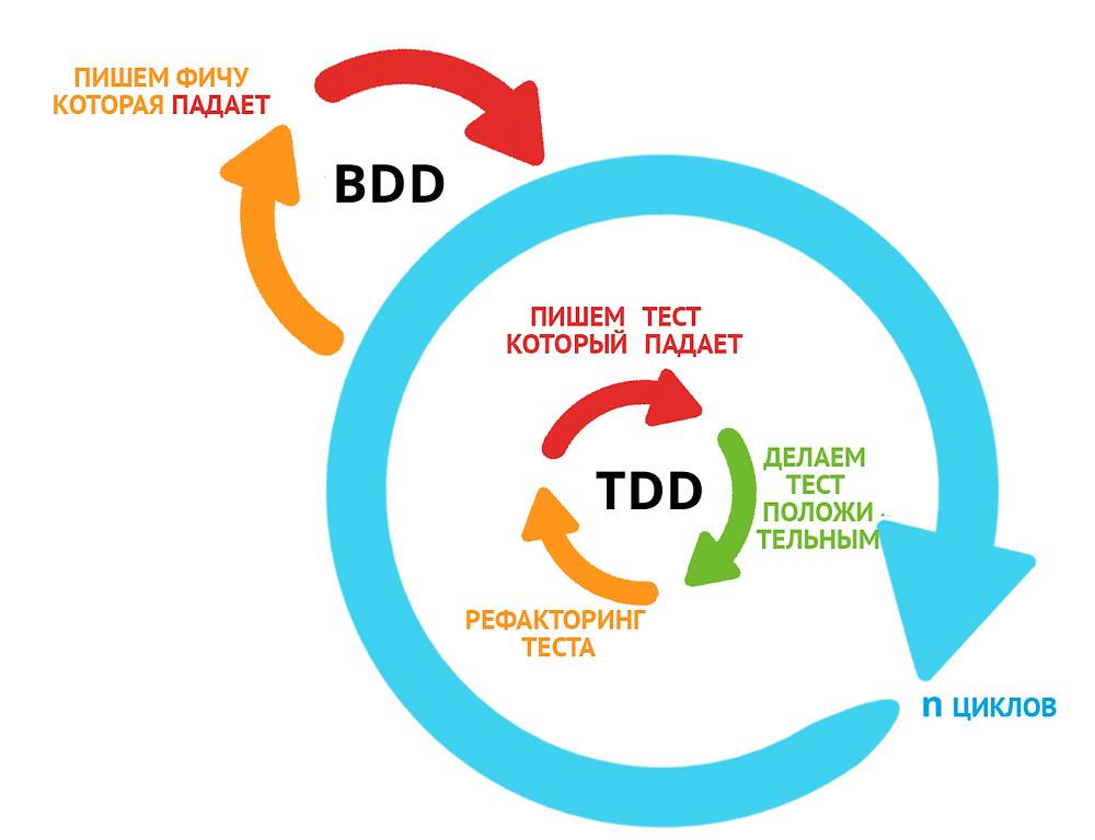 TDD-BDD схема Galaxy QA Academy