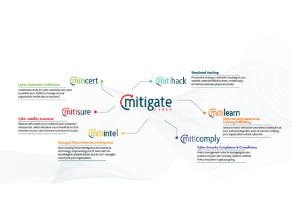 Who is Mitigate Cyber? How can they make my business resilient to cyber attacks?