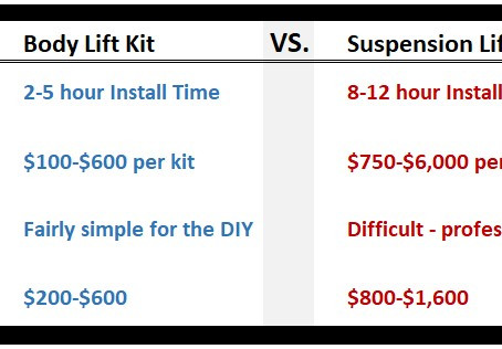 Lift or Level Your Off-Road Vehicle?