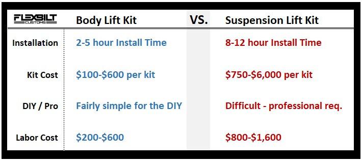Body Lift vs Suspension Lift