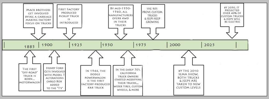 History of pickup truck customization and lifts