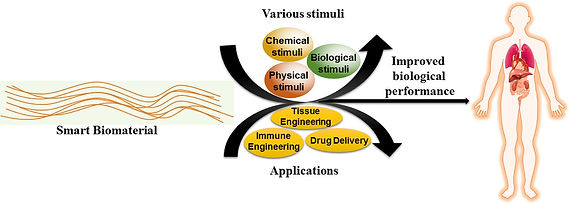 Smart Biomaterials-Recent Advances and F