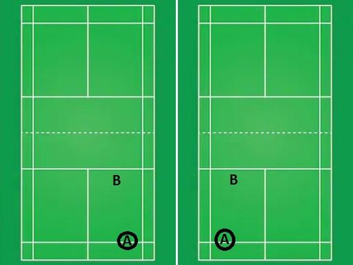 Basic Badminton Doubles Rotation