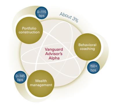 VG advisors worth.PNG