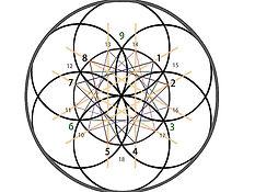 vortex_mathematics.jpg