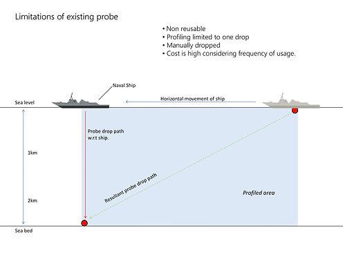 Retractable XCTD probe final -3.jpg