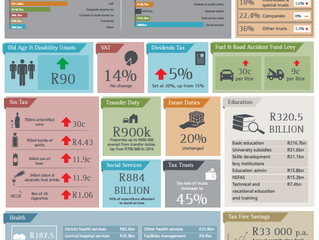 The Budget Speech at a Glance