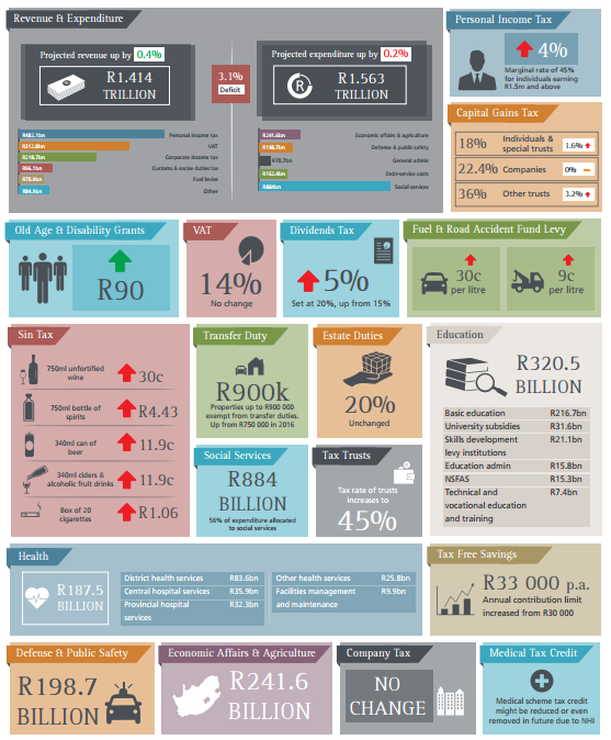 SA 2017 Budget Speech