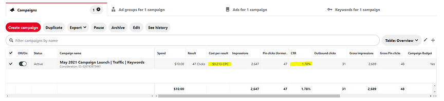 Pinterest Ads Analytics