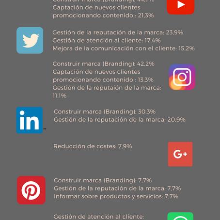 Estadísticas Redes Sociales 2018. Estadístiques Xarxes Socials 2018.