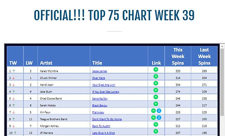 Week 39 TIRC chart KM number 1.jpg