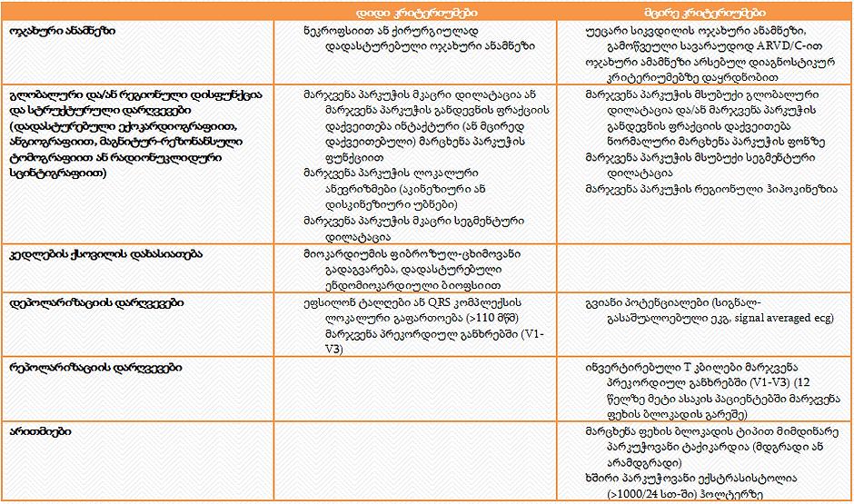 ARVD Criteria.PNG