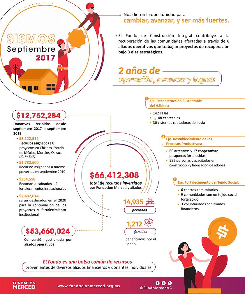 Infografía_FondoConstrucción_2019.png