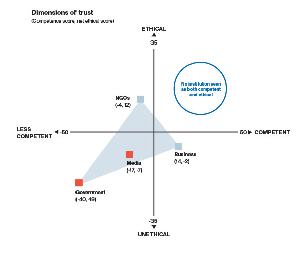 The x axis is competence and the y axis is ethical: Out of NGOs, Media, Government and Business, none are viewed as both ethical and competent