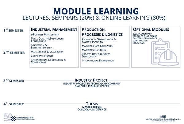 MODULE LEARNING site.jpg
