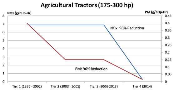 Tier4_Agriculture_Graph.png