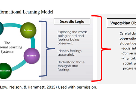 T=me2: The Speed of Transformative Learning