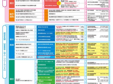 新型コロナウイルス感染症に伴う主な支援策まとめ:府中市版(5月11日)